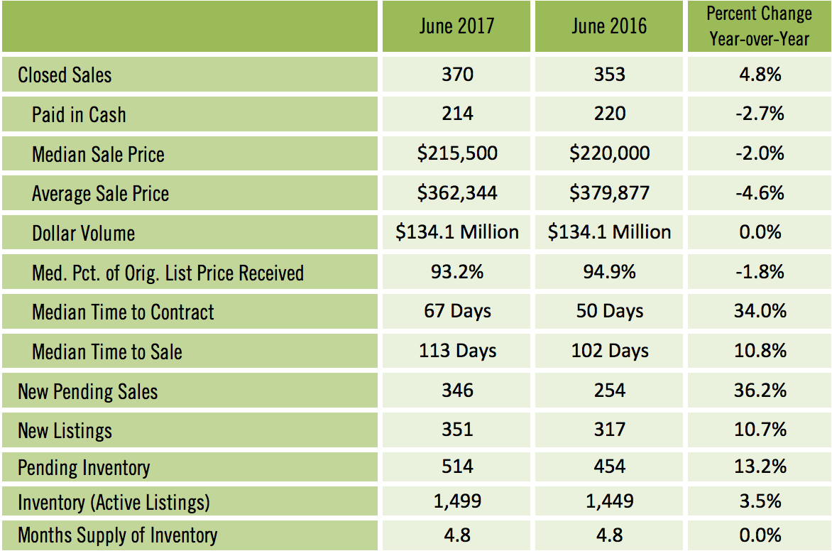 Sarasota Condo Sales June 2017