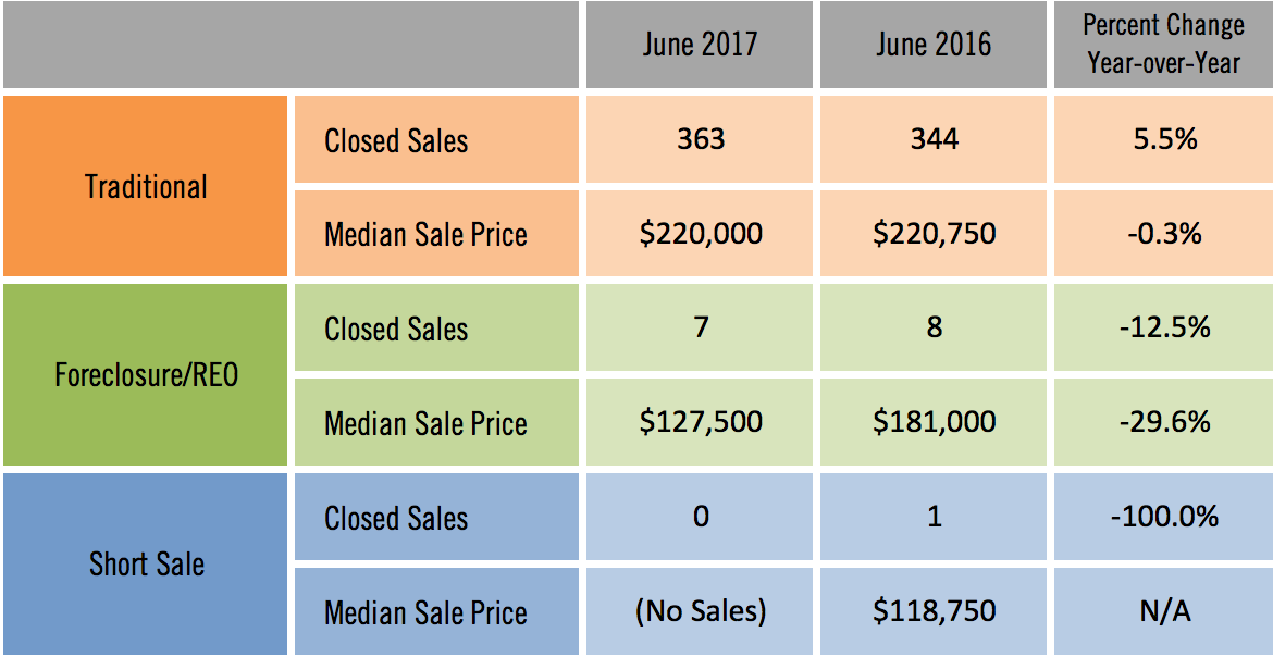 Sarasota Distressed Condo Sales June 2017