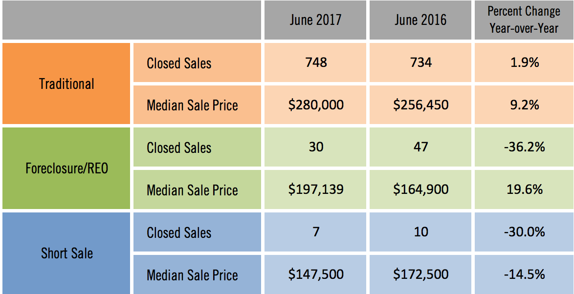 Sarasota Distressed Home Sales June 2017