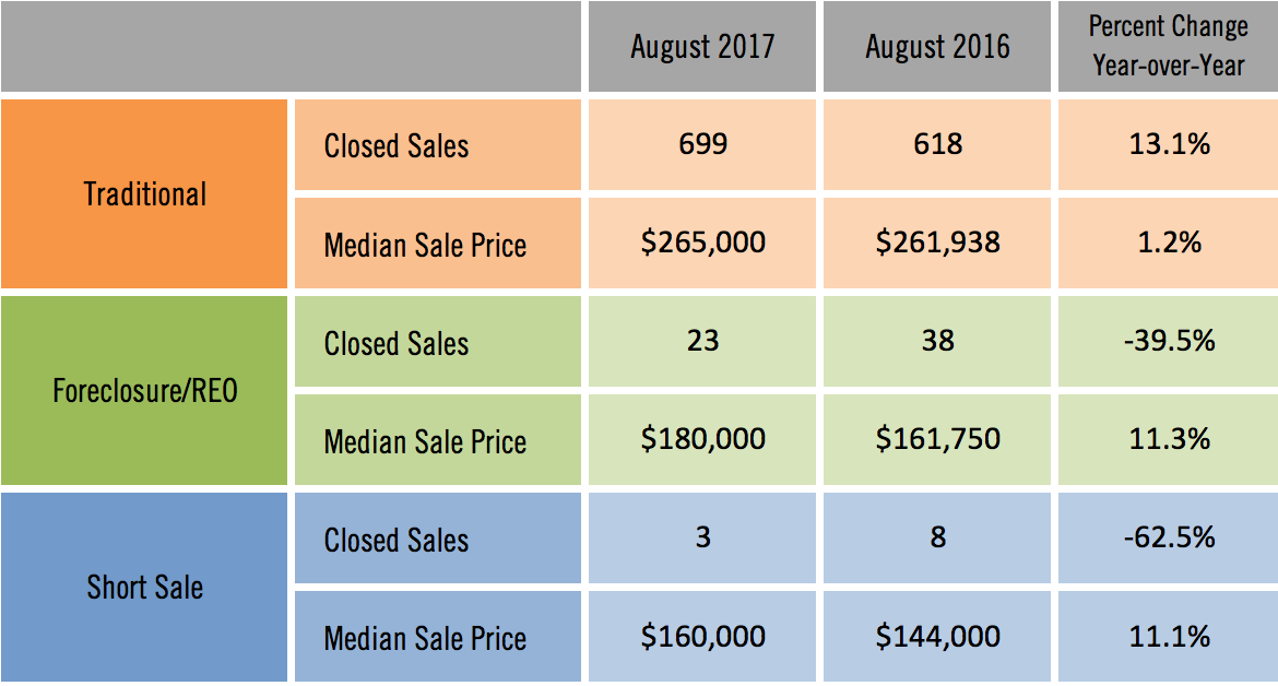 Sarasota Distressed Single Family Home Sales August 2017
