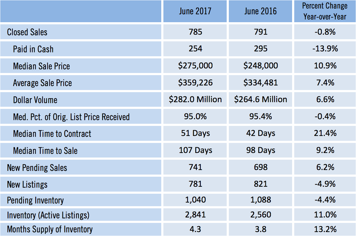 Sarasota Single Family Home Sales June 2017