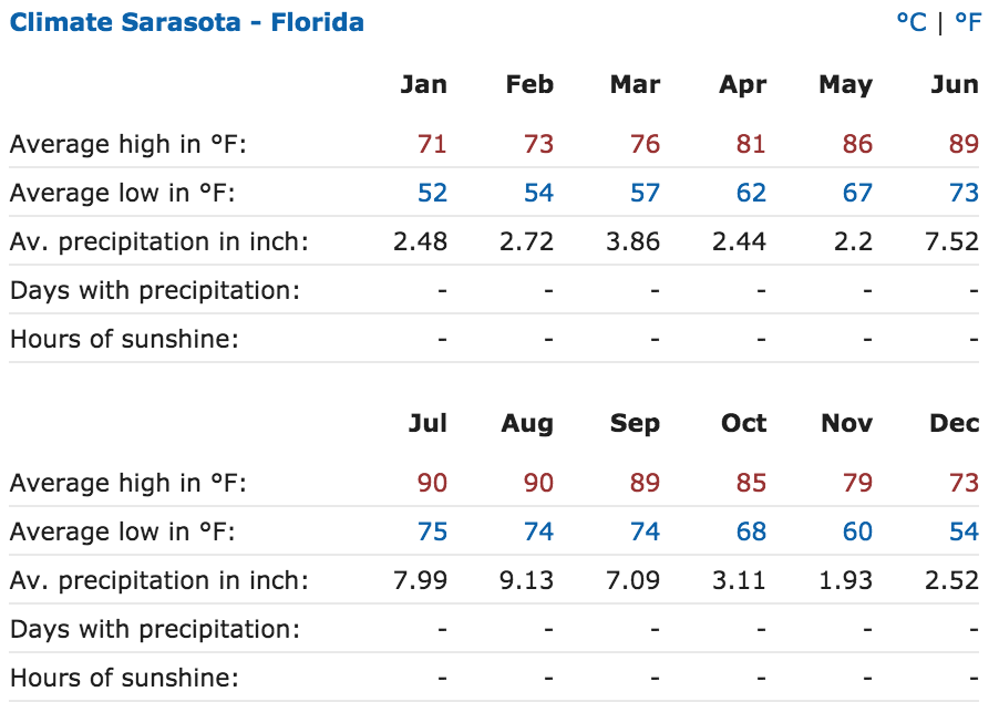 Sarasota Annual Weather Chart
